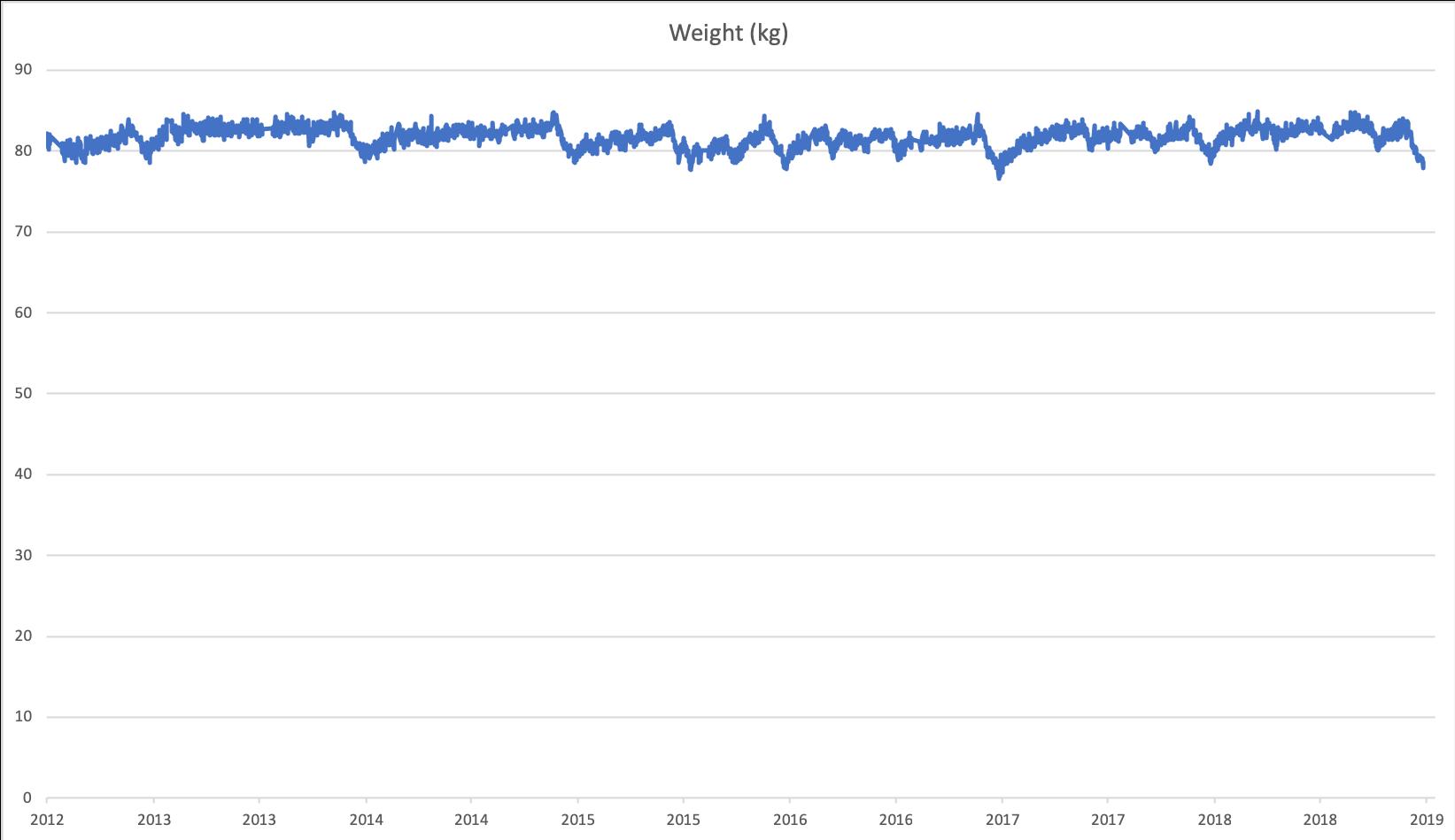 weight 2019